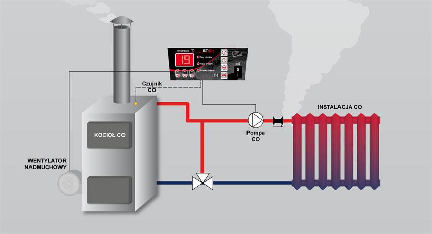 Steuerung für den Ventilator und die Zentralheizungspumpe TECH ST-24 ...