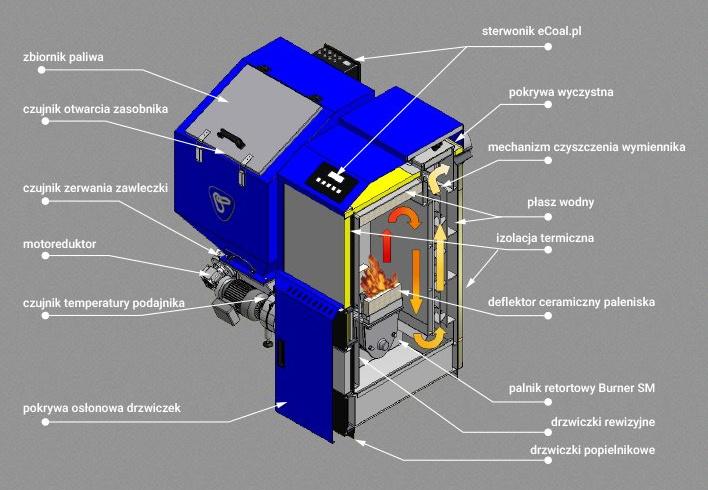 Boiler OGNIWO EKO PLUS M 26 kW - Central heating - Polish, boilers ...