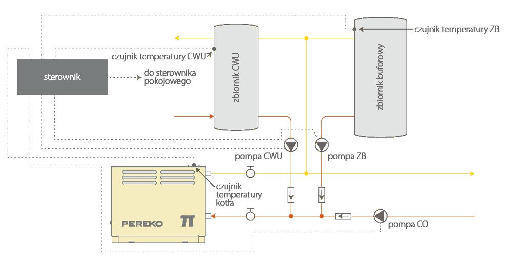 Schemat instalacji kotła PEREKO PI