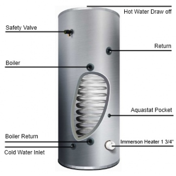 Storage water heater Cyclone 250 L ErP C with 1 coil